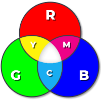 RGB vs CMYK-kleurmodel | Multimediafabriek